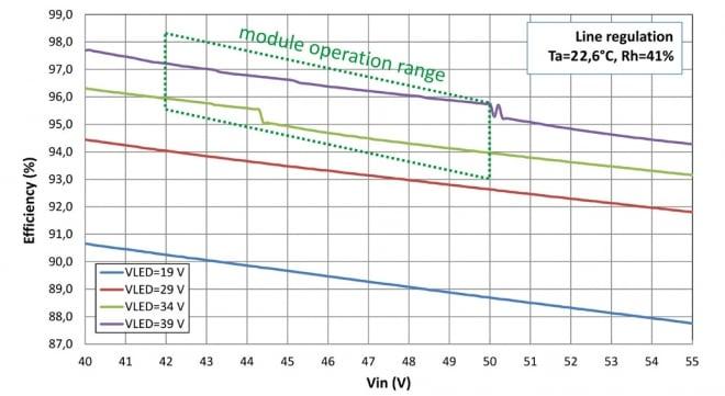 Smart LED module efficiency characteristics