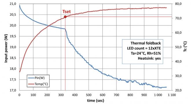 Smart LED module thermal foldback (used inappropriate sized heatsink)