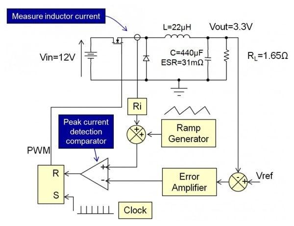 PCMC of a Buck Converter