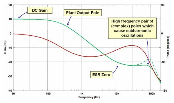 Bode plot of plant stage for a PCMC Buck Converter. The green trace is the gain, red trace is the phase.
