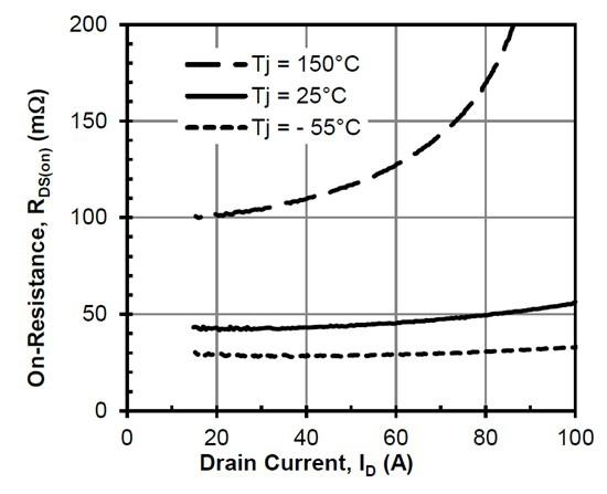 SiC Cascode RDSon versus Temperature Characteristic