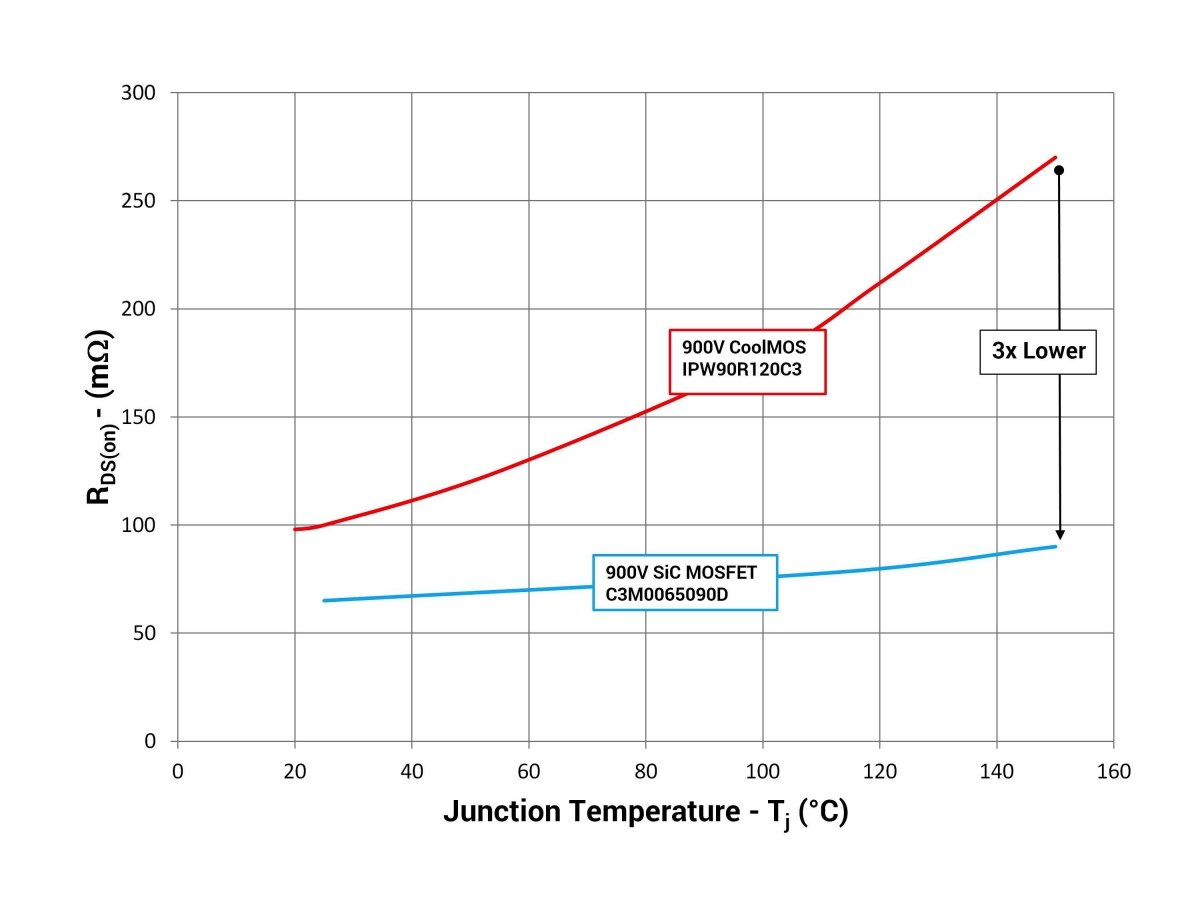 Temperature dependence of RDS(on) of Cree® 900V SiC MOSFET vs. 900V Si superjunction MOSFET