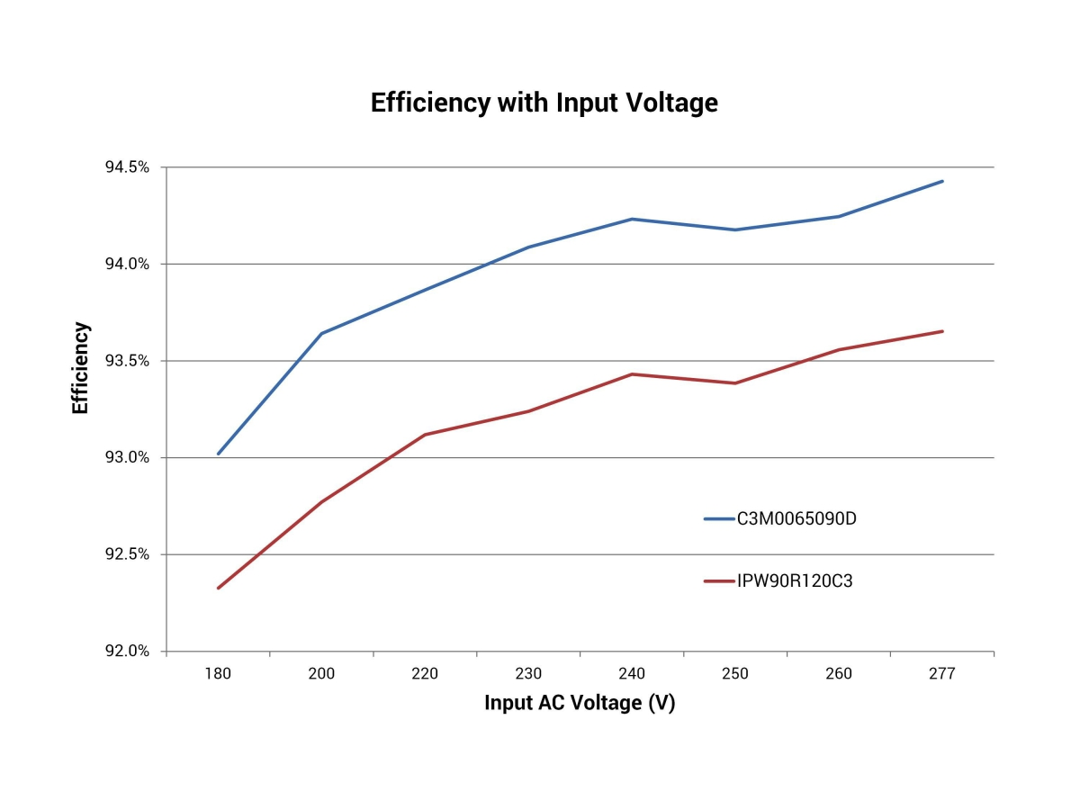 Efficiency vs. input voltage of a single-stage flyback driver using a Cree® 900V C3M™ SiC MOSFET vs. 900V Si MOSFET