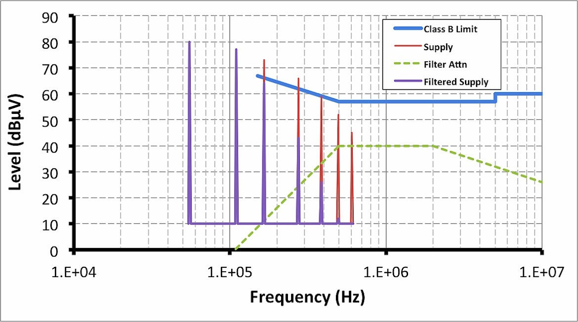 An EMI filter design exercise for a conventional two-stage design showing the Class B conducted EMI limit, theoretical EMI signature of the unfiltered supply (Supply), EMI filter attenuation (Filter Attn), and EMI signature of the filtered supply (Filtered Supply).