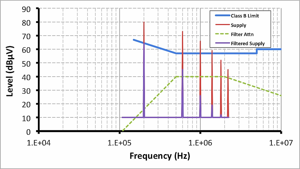 An EMI filter design exercise for a single-stage high-frequency design showing the Class B conducted EMI limit, theoretical EMI signature of the unfiltered supply (Supply), EMI filter attenuation (Filter Attn), and EMI signature of the filtered supply (Filtered Supply).