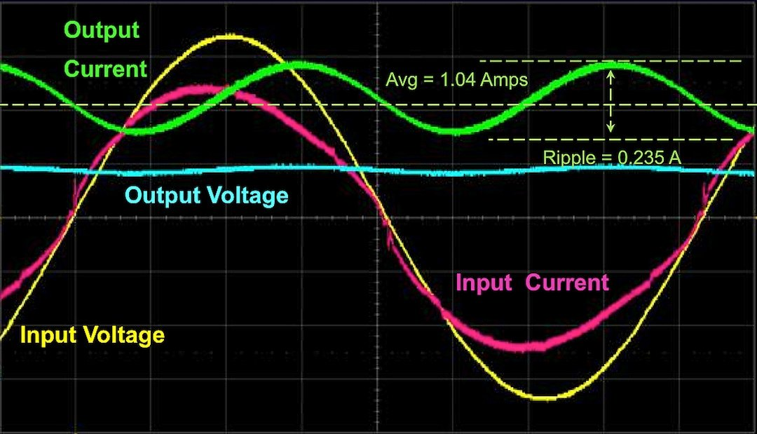 the Measured output current ripple of a single-stage SiC MOSFET based flyback driver delivering 220W into a high performance LED array (worst case) containing Cree® XLamp® XP-G2 high brightness LEDs