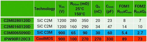 Key parameters and figures of merit (FOM) for various MOSFET technologies