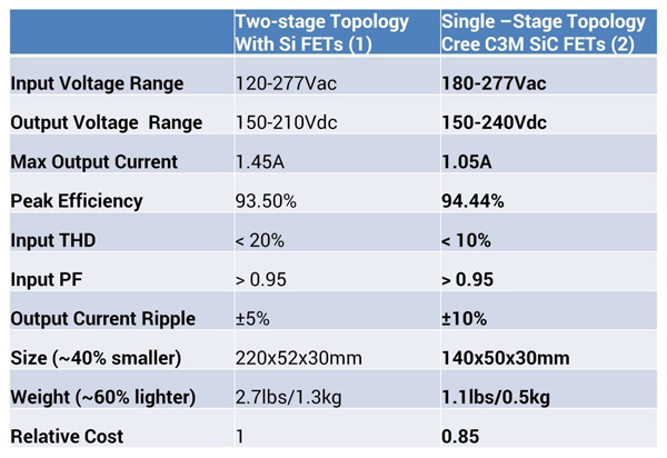 Main characteristics of a 220W LED driver implemented using Si super junction MOSFETs and two-stage topology vs. a Cree® C3M™ SiC MOSFET and single-stage topology
