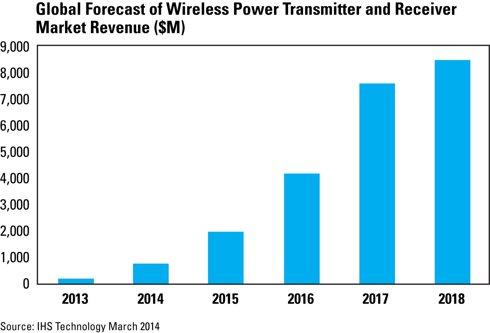 Figure 1: Global Forecast of Wireless Power Transmitter and Receiver Market revenue ($M)