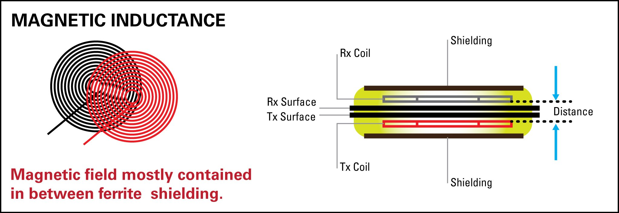 Figure 2: The basic principle of transfer power via Magnetic Inductance charging