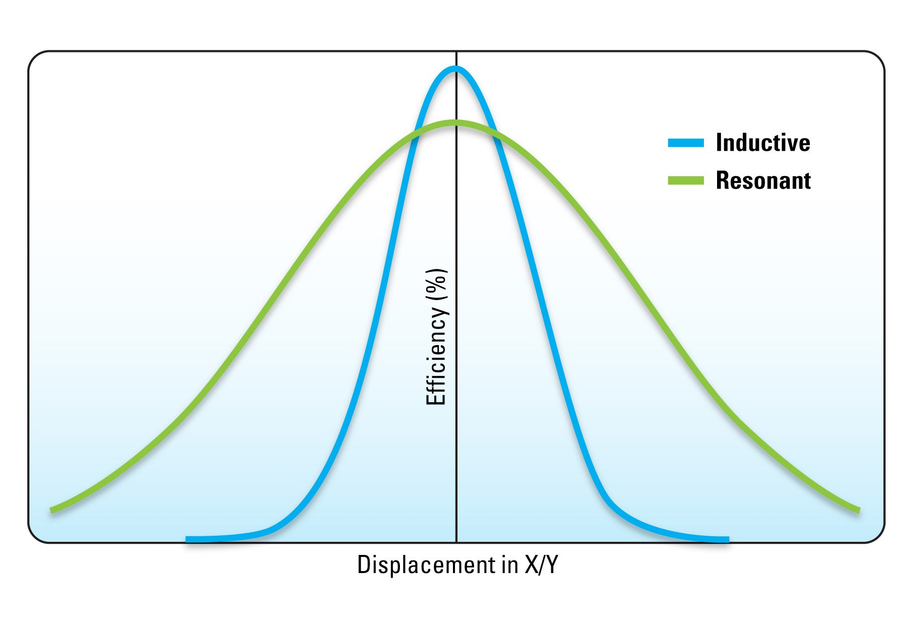 Figure 3: Magnetic inductance technology achieves greater efficiency levels when displacement is minimal. Magnetic resonance cannot achieve the same performance when transmitter and receiver are close together, but efficiency does not drop off as quickly when displacement increases.