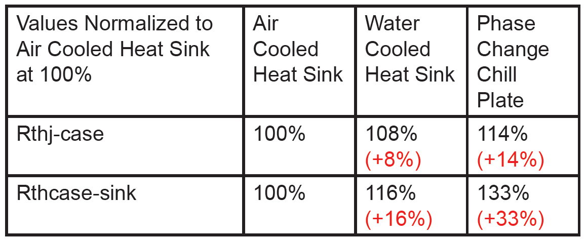 Table 1. Changes in thermal resistance due to different heatsink technology. 100W per IGBT die.