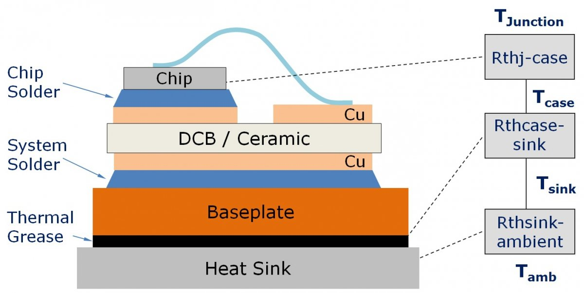 Figure 1: Cross section of a typical module showing the different thermal resistance values