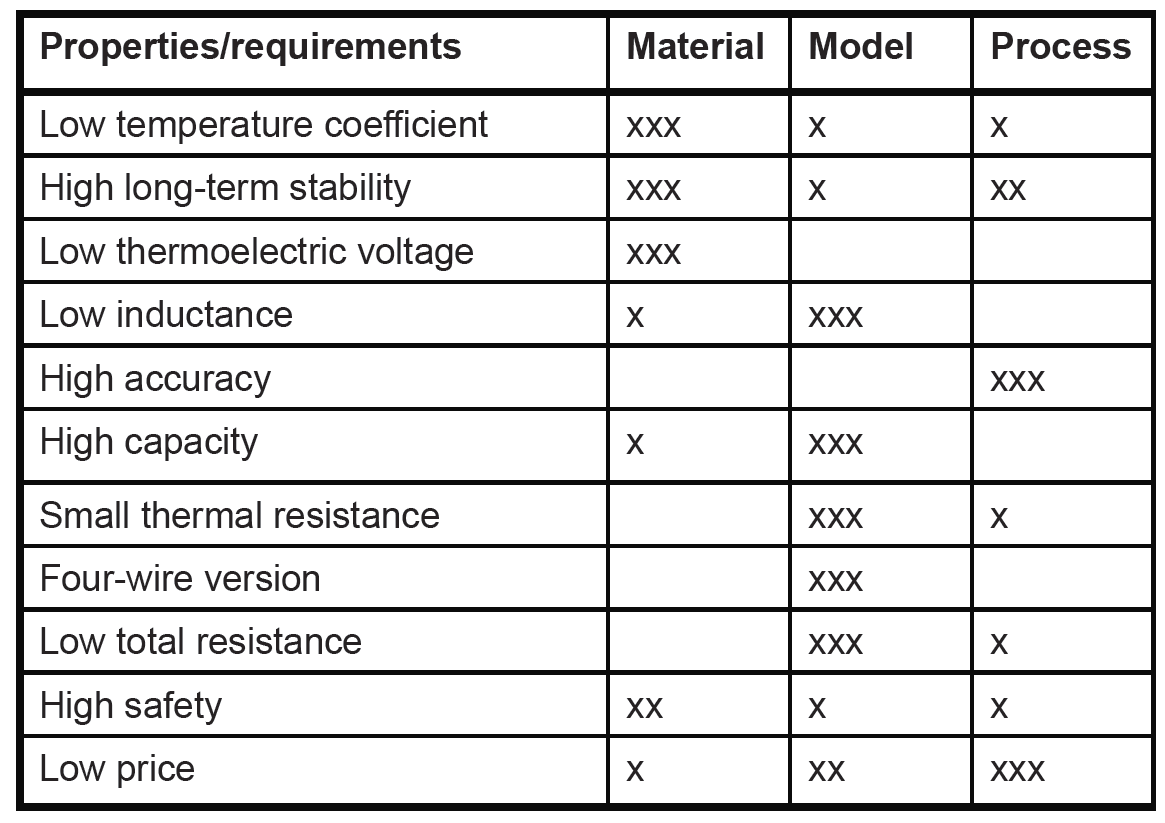 Table 1: influence of material shape and production process