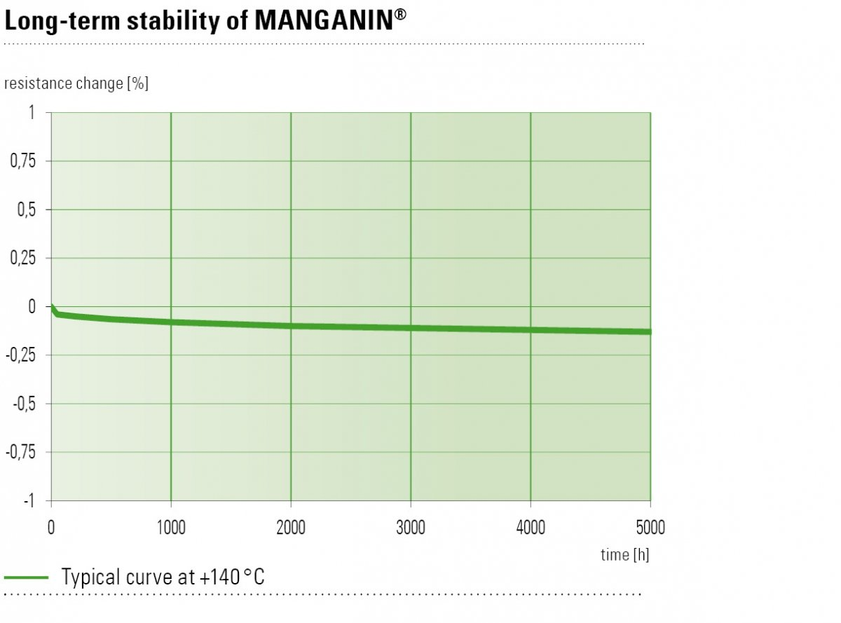 Figure 2: Change in resistance over time in a real SMD resistor operated at 140 °C.