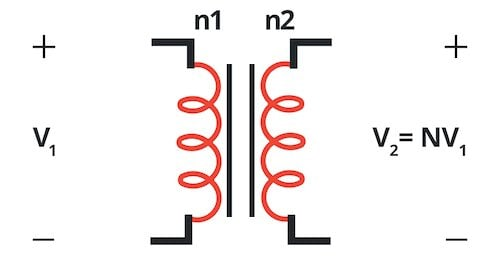 The turns ratio establishes the relationship between the transformer's input and output voltage.