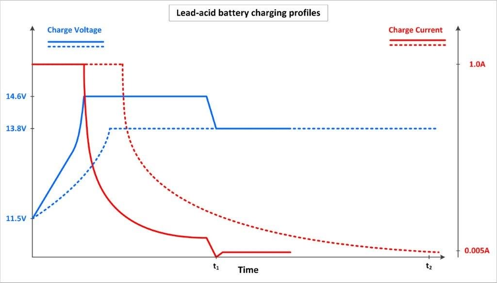 Two charging profiles for lead-acid batteries