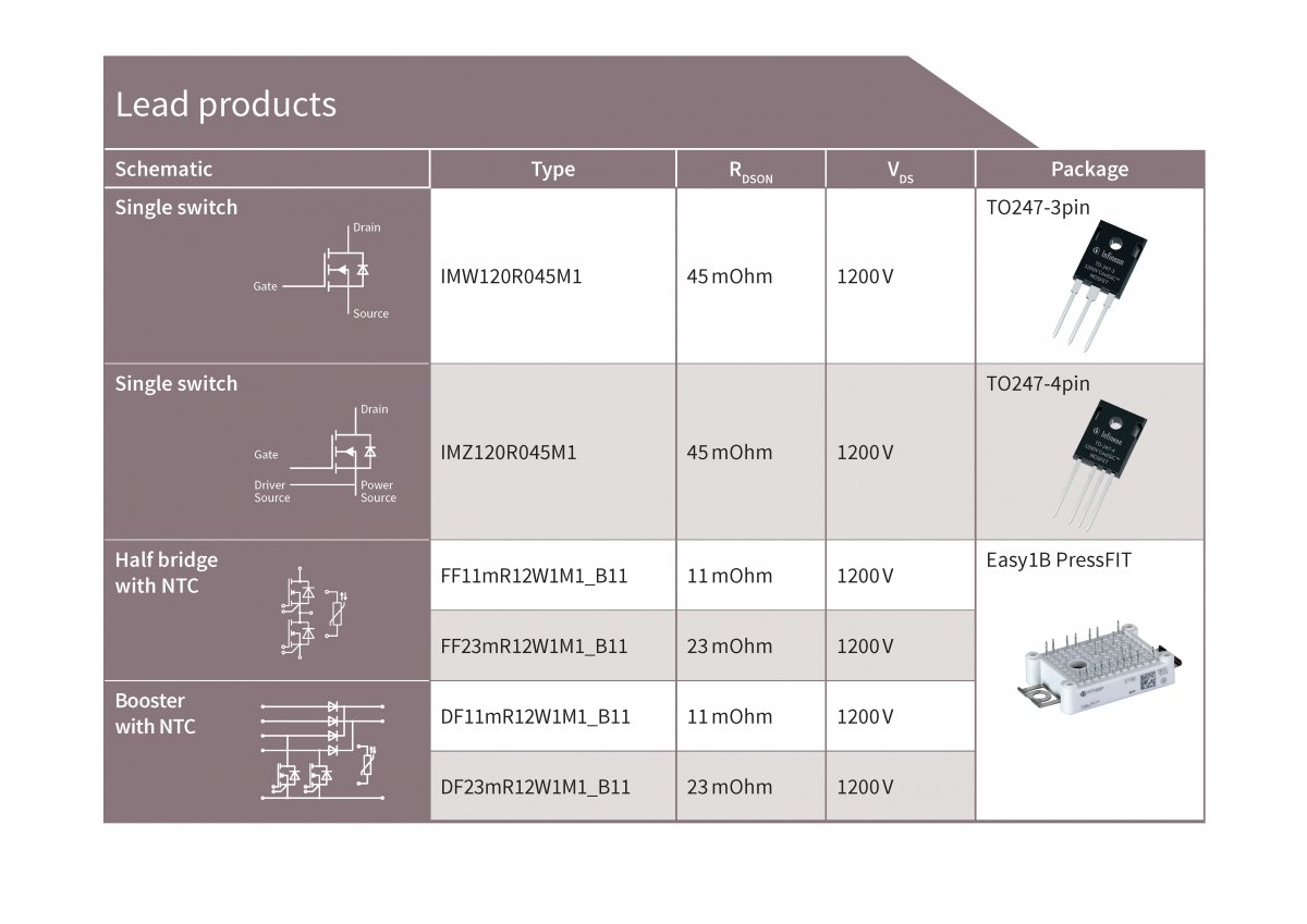 CoolSiC MOSFET lead product overview