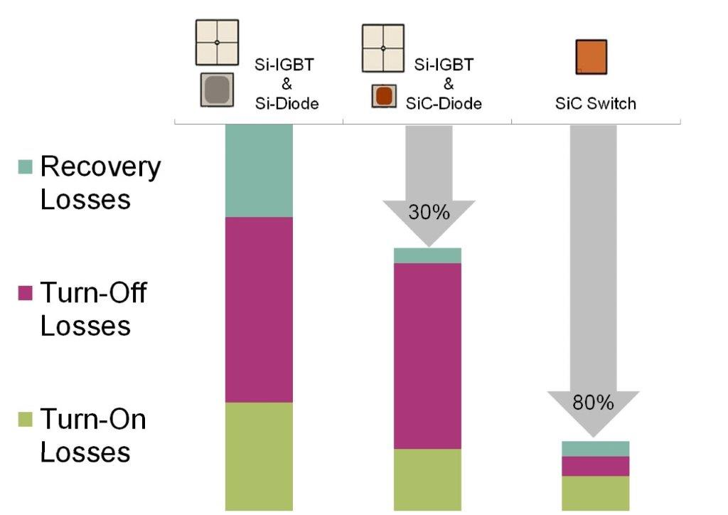 Evolution of loss reduction by the use of SiC power devices