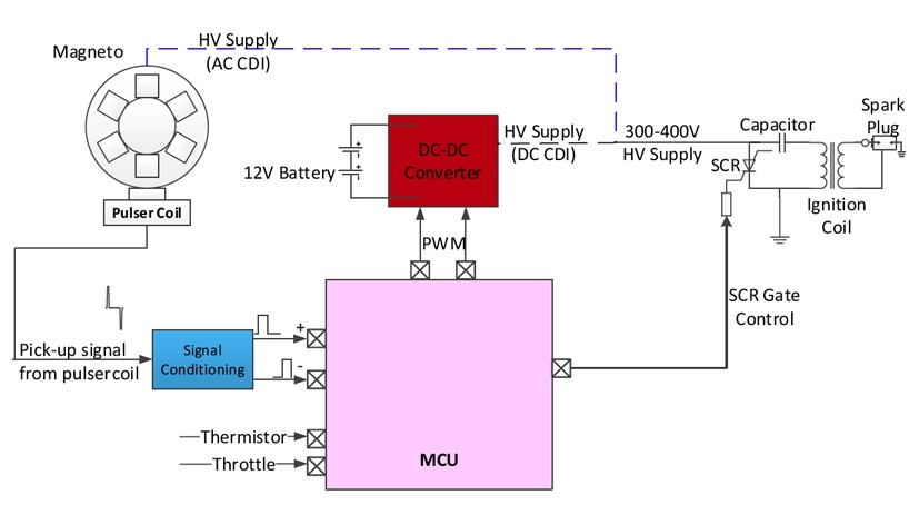 Basic capacitor discharge ignition (CDI) system