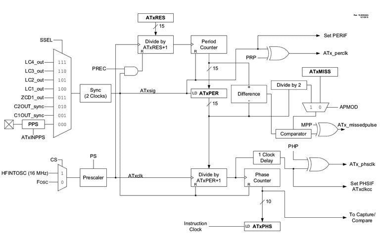 AT block diagram in single-pulse mode