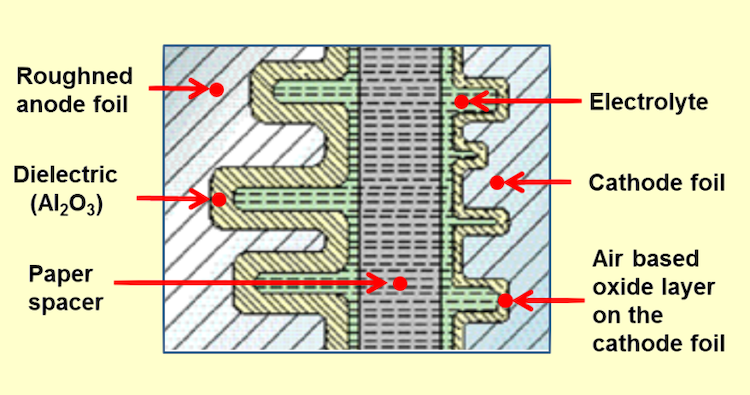 The cross-section of an aluminum electrolytic capacitor design (CC0 1.0)