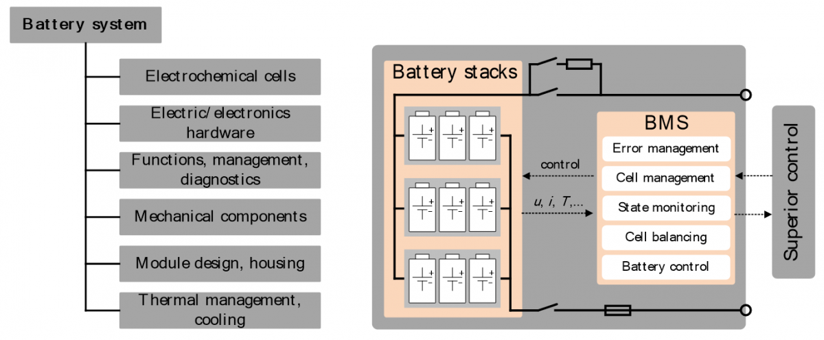 Figure 1: Components and Typical Setup of a Traction Battery