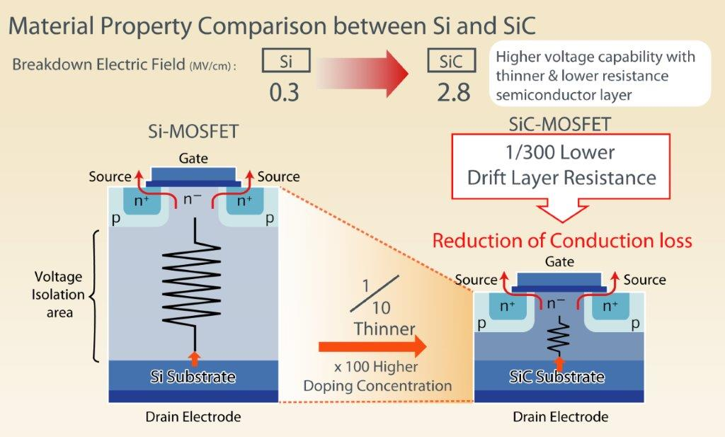 Material property comparison between Si and SiC