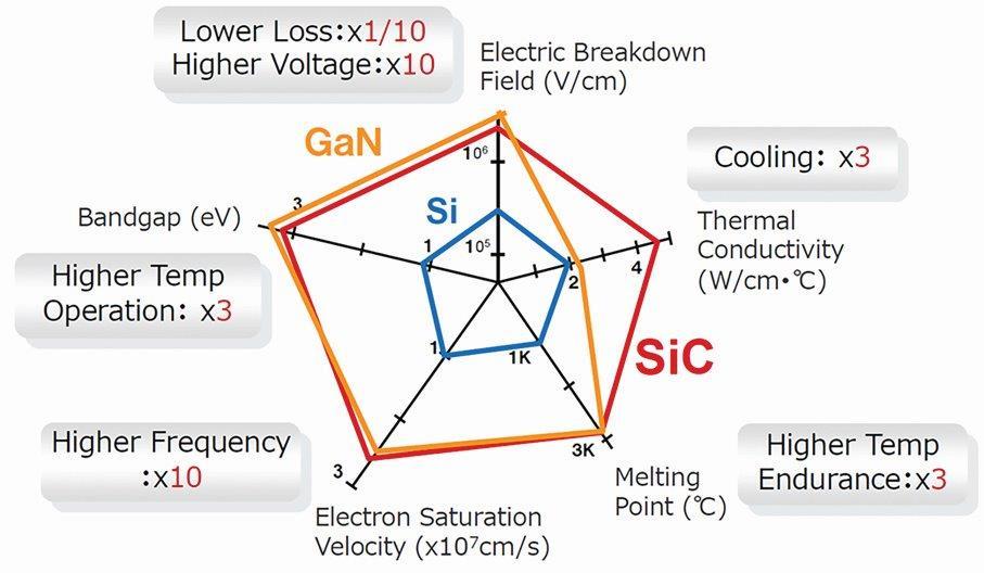 Specific on resistance (RonA) vs. breakdown voltage