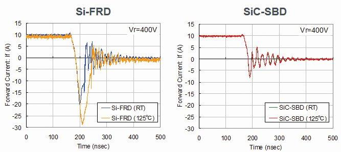 SiC SBDs feature better switching behavior than standard Si FRDs
