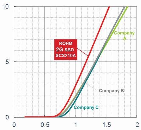 SiC SBD forward voltage at Tj = 125°C