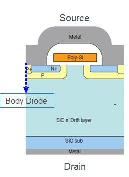 ROHM SiC MOSFET 2nd. Generation is based on a planar structure