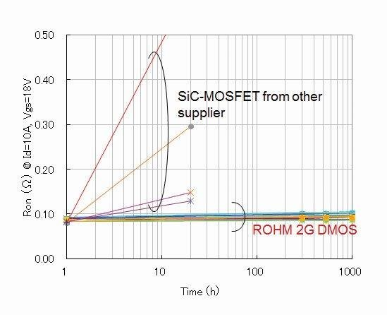 Rohm's SiC MOSFETs exhibit no on-resistance degradation