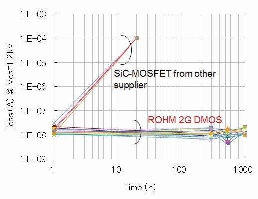 Rohm's SiC MOSFETs exhibit no blocking voltage degradation