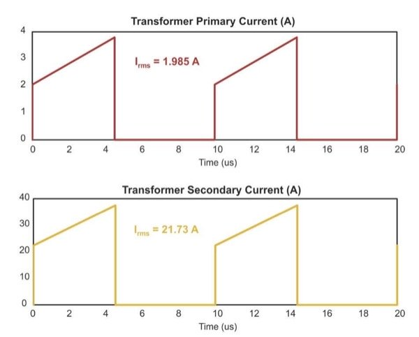 Transformer Currents for the 2-Switch Forward Converter