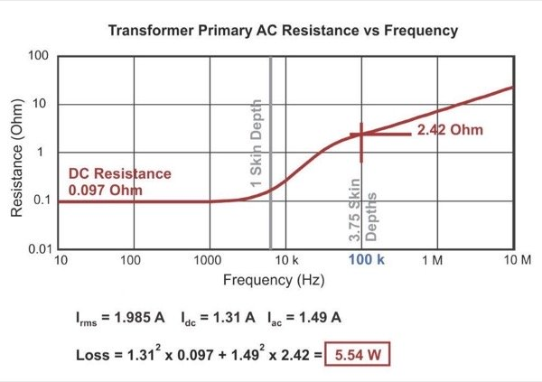 AC Winding Resistance Versus Frequency for the 3-Layer Primary Winding