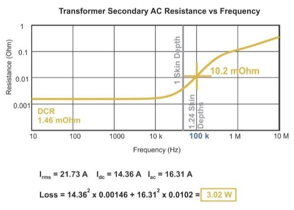 AC Winding Resistance Versus Frequency for the 5-Layer Foil Secondary Winding