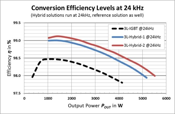 Conversion efficiency as a function of output power for the single-phase test system at unity power factor (top)