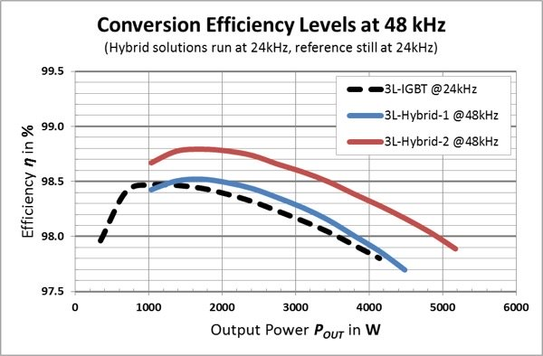Conversion efficiency as a function of output power for the single-phase test system at unity power factor (bottom)