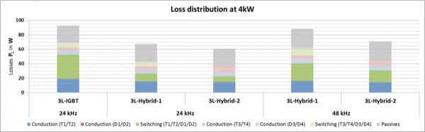 Distribution of the semiconductor losses in the single-phase test system at unity power factor