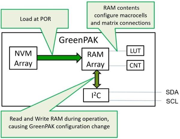 GreenPAK Block Diagram with I2C