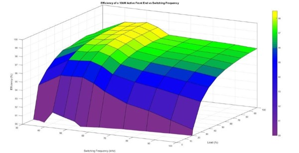 Efficiency of a 10 kW Active Front End vs Switching Frequency