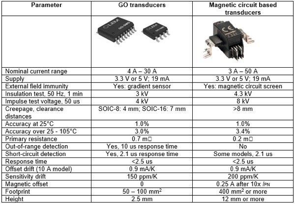 Comparison of key parameters of GO series and magnetic circuit based transducers