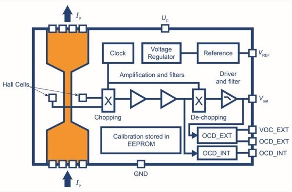 Block diagram of a GO transducer in an SOIC-16 package.