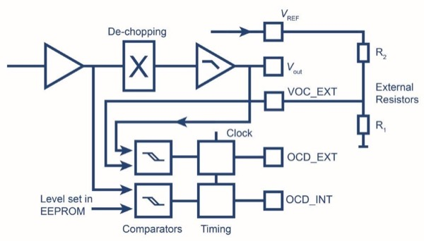 Block diagram of the Over-Current Detect (OCD) systems