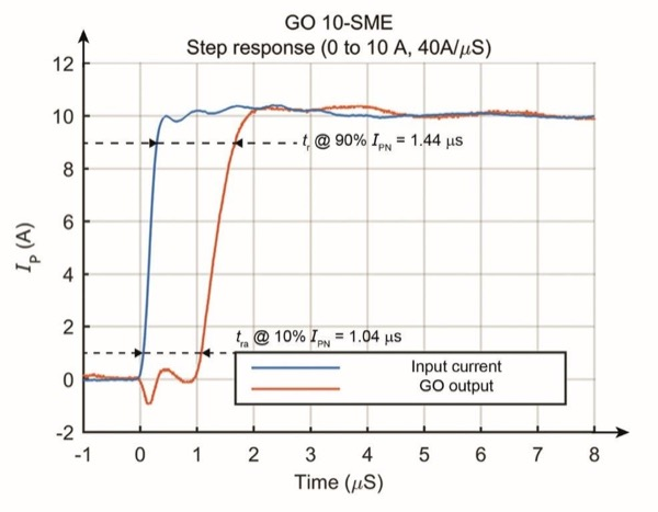 Response time measurement of a GO transducer