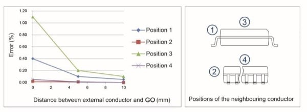 The effect of external conductors on the accuracy of a GO transducer. The error is shown when the currents in the GO primary and the external conductor are the same