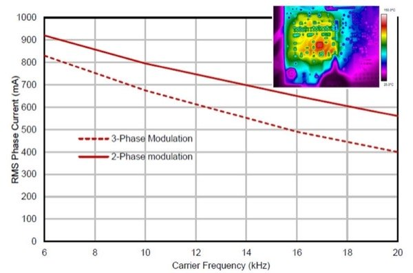 Max phase current vs carrier frequency, no heat-sink. Space Vector Modulation, V+=320V, TA=28°C, TJ=128°C