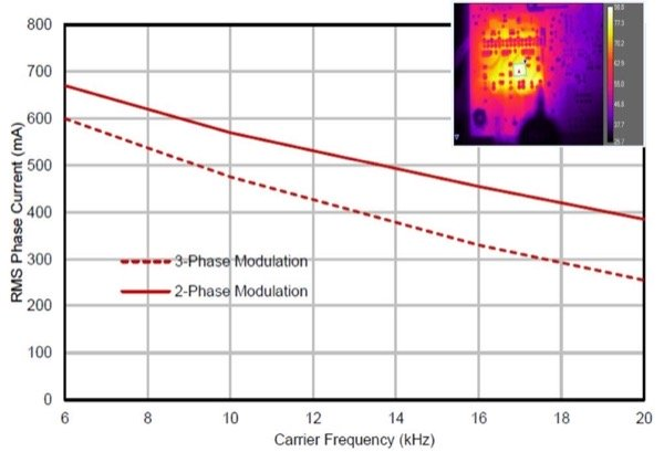 Max phase current vs carrier frequency, no heat- sink. Space Vector Modulation, V+=320V, TA=28°C, TJ=98°C
