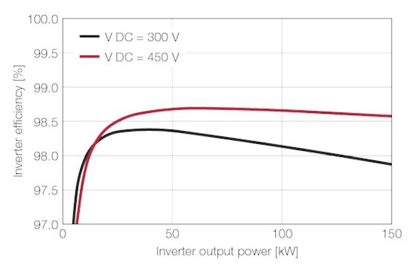 Measured converter losses using the evaluation kit at a switching frequency of 8kHz. The efficiency in the power range of 10kW to 150kW exceeds 98percent (450V operating voltage, cos φ=0.85). This results in improved ranges for plug-in and hybrid electric vehicles.